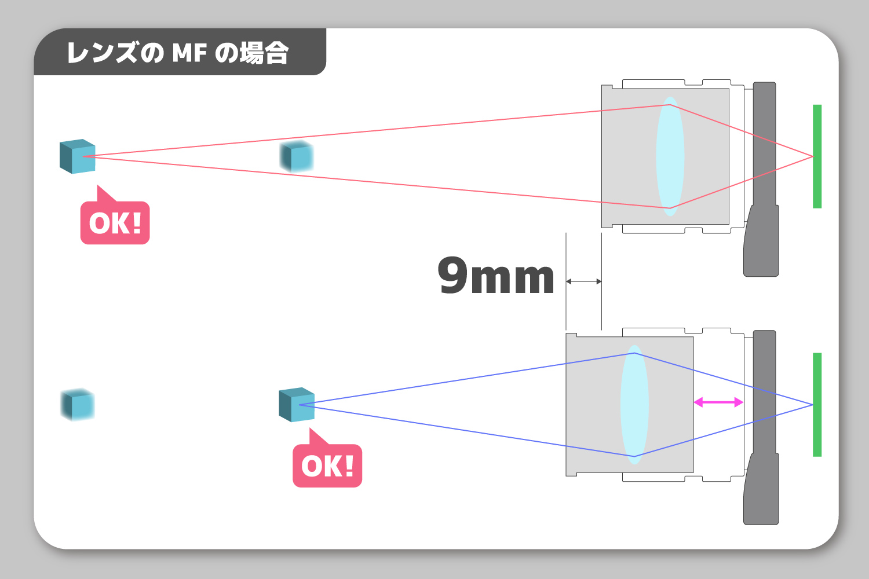 レンズMF図式
