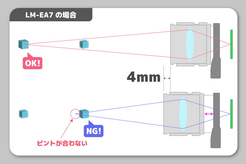 LM-EA7の図式